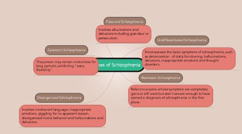 Mind Map: Types of Schizophrenia