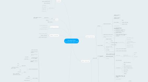 Mind Map: AmazingHiring: функциональность ATS