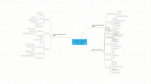 Mind Map: Compléments alimentaires(Arbre des segmentations)Source : synadiet
