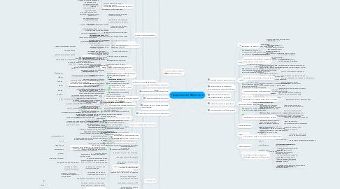 Mind Map: Продвижение ВКонтакте