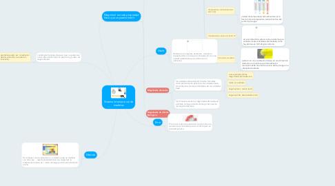 Mind Map: Sistema internacional de medidas