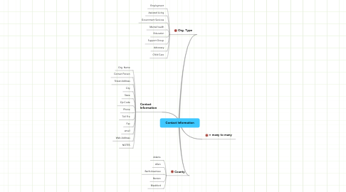 Mind Map: Contact Information