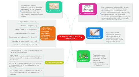 Mind Map: SISTEMA INTERNACIONAL DE UNIDADES (SI)