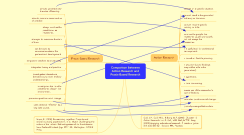 Mind Map: Comparison between Action Research and Praxis-Based Research