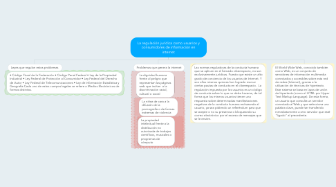 Mind Map: La regulación jurídica como usuarios y consumidores de información en internet