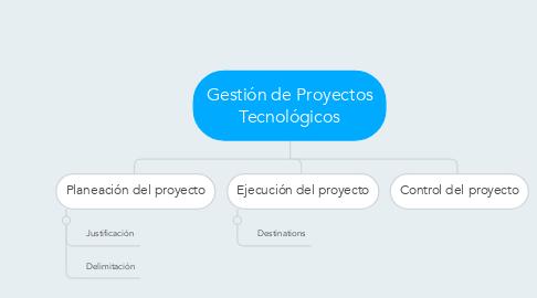 Mind Map: Gestión de Proyectos Tecnológicos