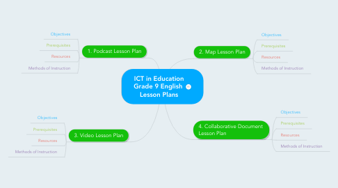 Mind Map: ICT in Education Grade 9 English  Lesson Plans