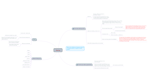 Mind Map: Skating