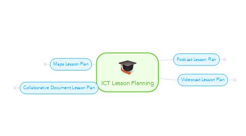 Mind Map: ICT Lesson Planning