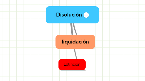 Mind Map: Disolución