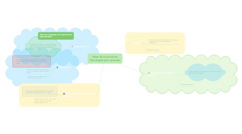 Mind Map: Áreas de conocimiento (Tecnologías para aprender)