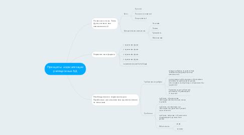 Mind Map: Принципы  нормализации реляционных БД