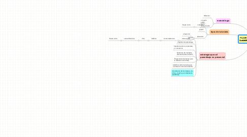 Mind Map: PILARES DE LA EDUCACIONABIERTA Y A DISTANCIA