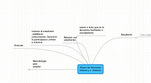 Mind Map: Pilares de EducaciónAbierta y a  distancia
