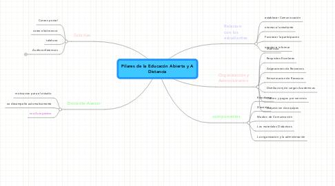 Mind Map: Pilares de la Educacón Abierta y A Distancia