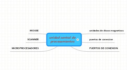 Mind Map: unidad sentral de procesamientos