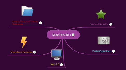 Mind Map: Social Studies