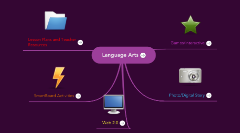 Mind Map: Language Arts