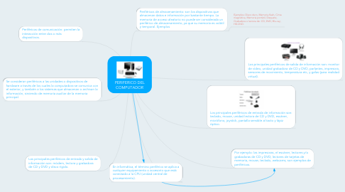 Mind Map: PERIFERICO DEL COMPUTADOR