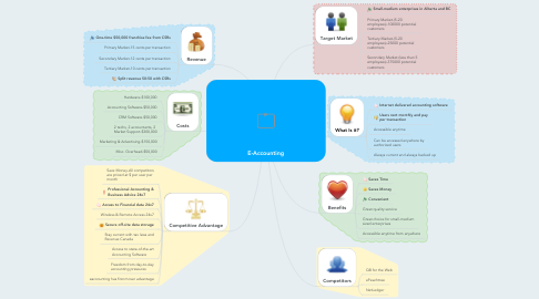Mind Map: E-Accounting