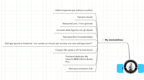 Mind Map: Default Map