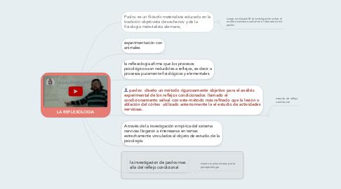 Mind Map: LA REFLEXOLOGIA