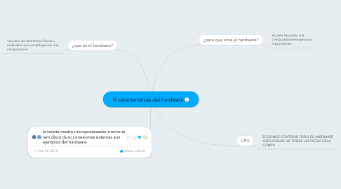 Mind Map: caracteristicas del hardware