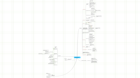 """Mind Map: Мастерская """"ИКТ-вызовы начальной школе"""""""