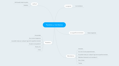 Mind Map: Paralelos y meridianos