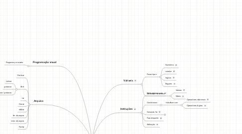 Mind Map: Lógica de programação