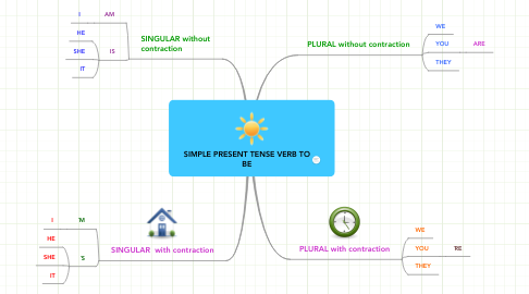 Mind Map: SIMPLE PRESENT TENSE VERB TO BE