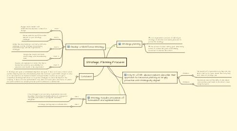 Mind Map: Strategic Planning Process