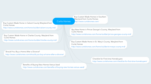 Mind Map: Curtis Homes