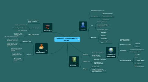 Mind Map: Pilares de la Educacion abierta y adistancia