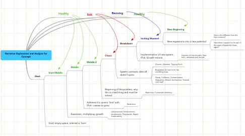Mind Map: Narrative Exploration and Analysis for Concept