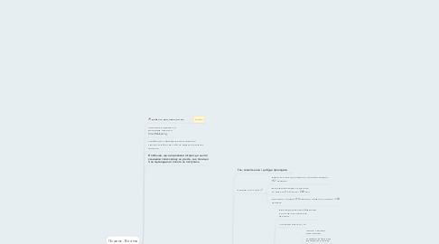 Mind Map: Скріпт продаж