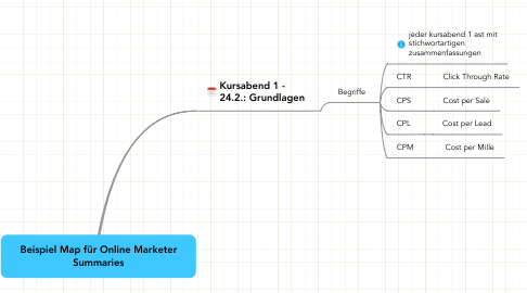 Mind Map: Beispiel Map für Online Marketer Summaries