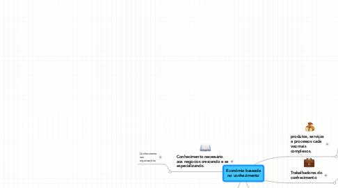 Mind Map: Econômia baseada no conhecimento