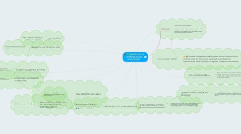 Mind Map: TEORÍAS DE LA COMUNICACIÓN (EVOLUCIÓN)