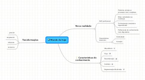 Mind Map: Mundo de hoje