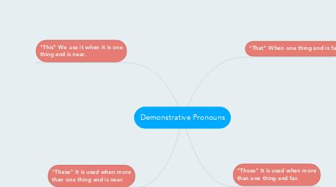 demonstrative pronouns exemple mindmeister