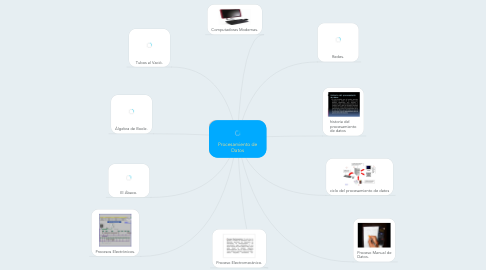 Mind Map: Procesamiento de Datos