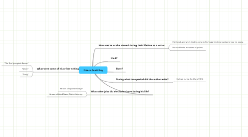 Mind Map: Francis Scott Key
