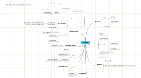 Mind Map: Convention