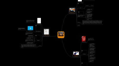 Mind Map: Actos Conclusivos