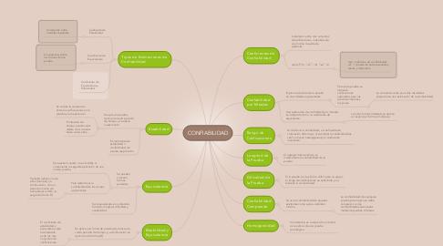 Mind Map: CONFIABILIDAD