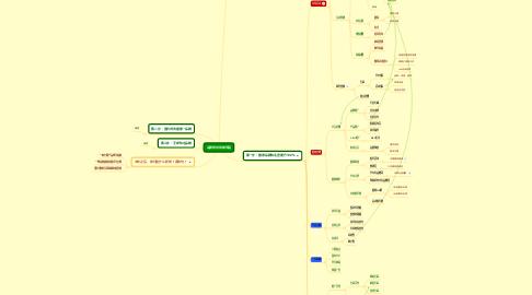 Mind Map: 品牌规划思维导图