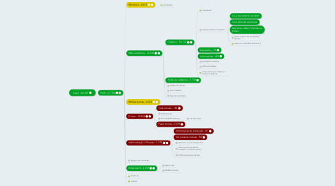 Mind Map: Login - 60.249