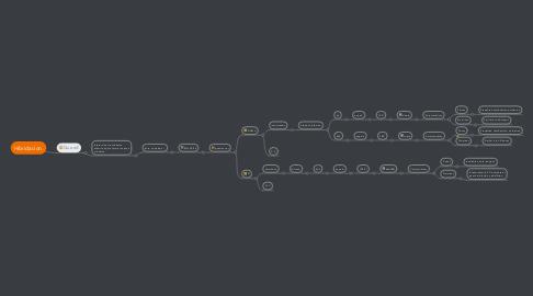 Mind Map: Hibridacion.