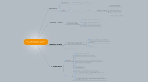 Mind Map: Ley Penal Especial de Victimas y demás Sujetos Procesales.